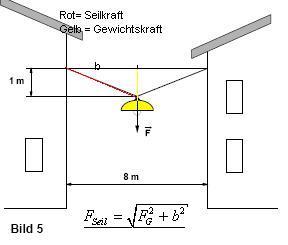 Kräftezerlegung Lampe Seil